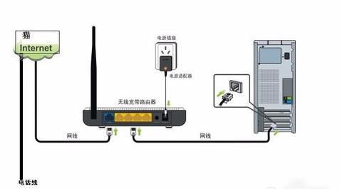 wifi怎么安装,教您wifi怎么安装和调试