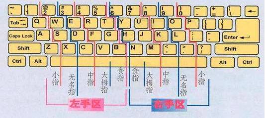 电脑键盘指法,教您键盘指法练习方法