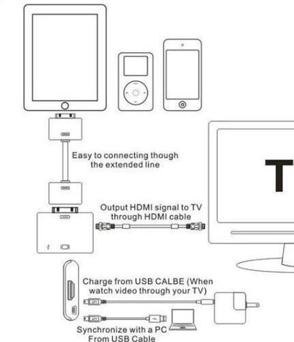 ipad连接电视,教您ipad连接电视的方法